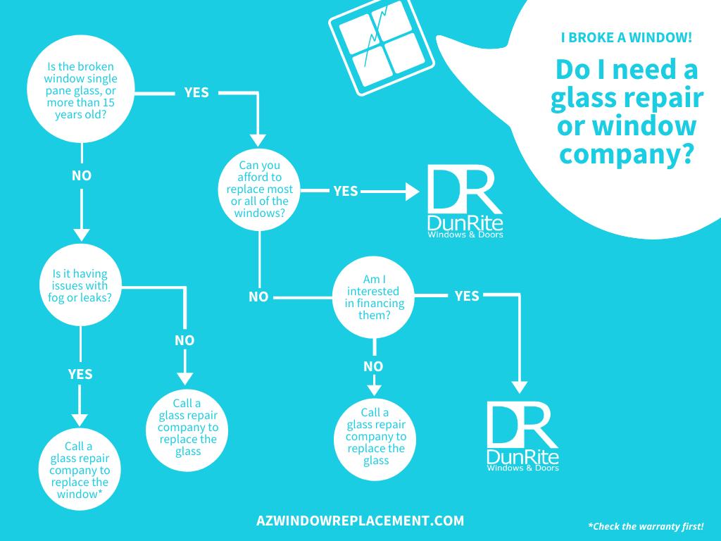 Do I need glass repair or a window company?